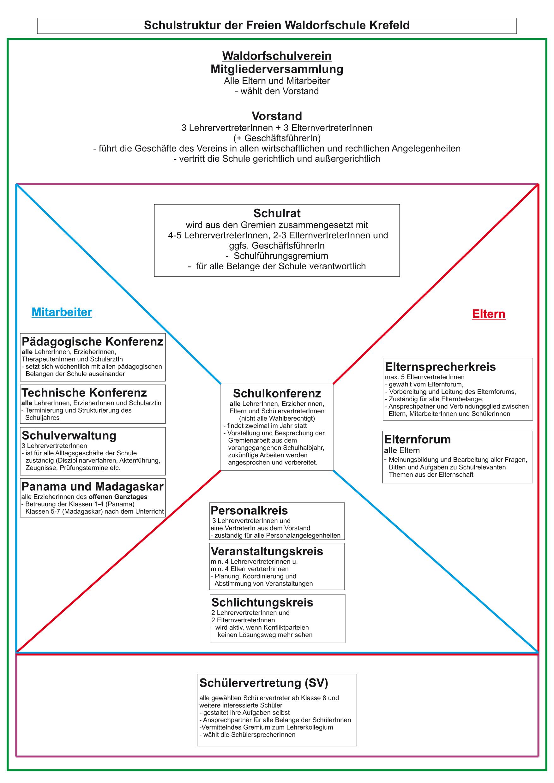 Gremienstruktur der Freien Waldorfschule Krefeld